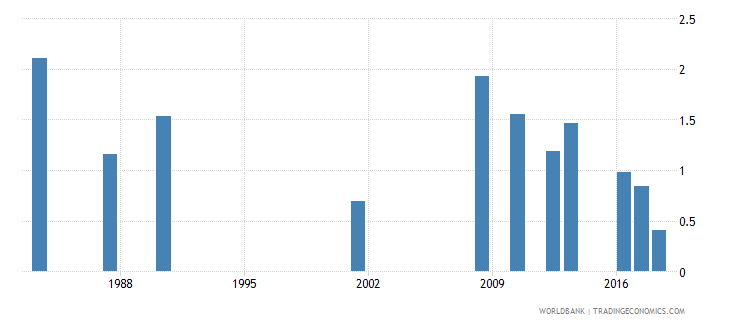 jamaica repetition rate in grade 5 of primary education female percent wb data