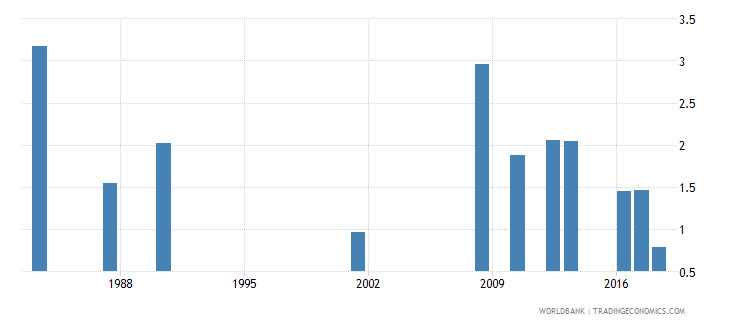 jamaica repetition rate in grade 5 of primary education male percent wb data