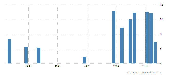 jamaica repetition rate in grade 6 of primary education male percent wb data
