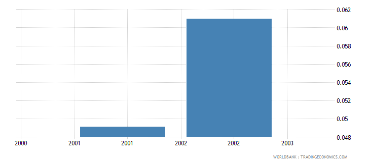 jamaica research and development expenditure percent of gdp wb data