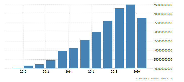 jamaica revenue excluding grants current lcu wb data