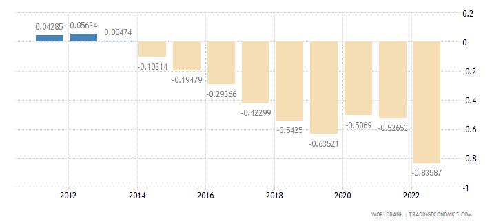 jamaica rural population growth annual percent wb data