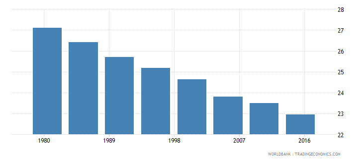 jamaica rural population male percent of total wb data