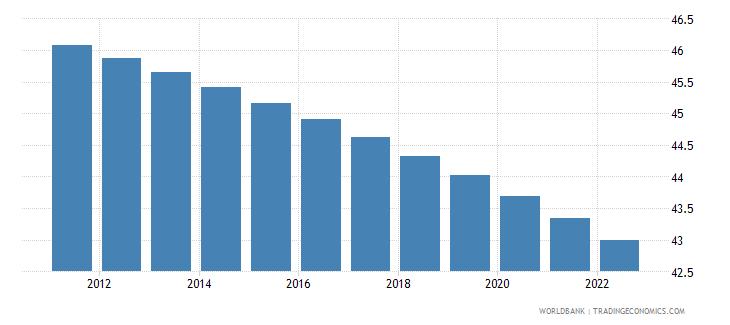 jamaica rural population percent of total population wb data