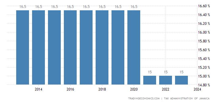 Jamaica Sales Tax Rate   VAT