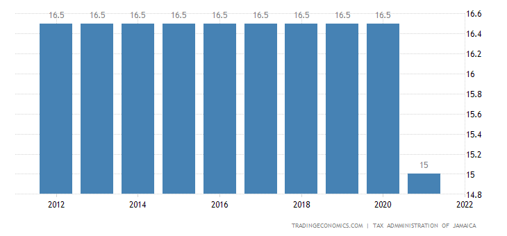 Jamaica Sales Tax Rate | VAT