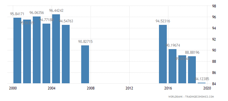jamaica school enrollment primary female percent gross wb data