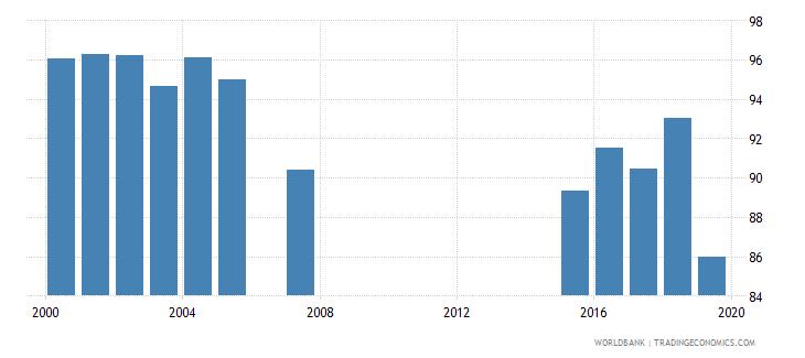 jamaica school enrollment primary male percent gross wb data