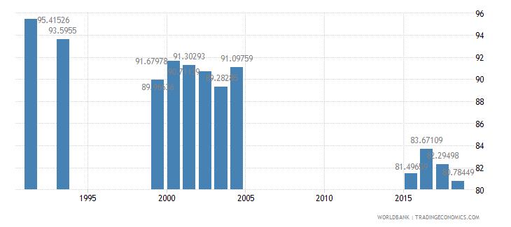 jamaica school enrollment primary male percent net wb data