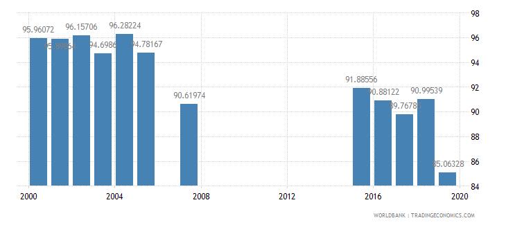 jamaica school enrollment primary percent gross wb data