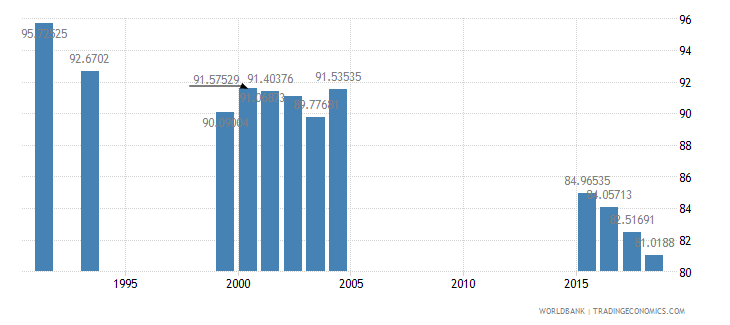 jamaica school enrollment primary percent net wb data