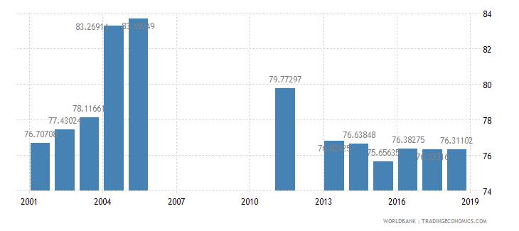 jamaica school enrollment secondary female percent net wb data