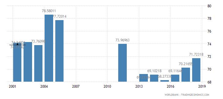 jamaica school enrollment secondary male percent net wb data