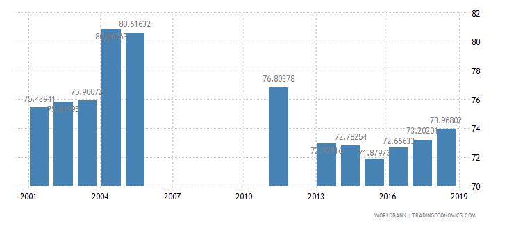 jamaica school enrollment secondary percent net wb data