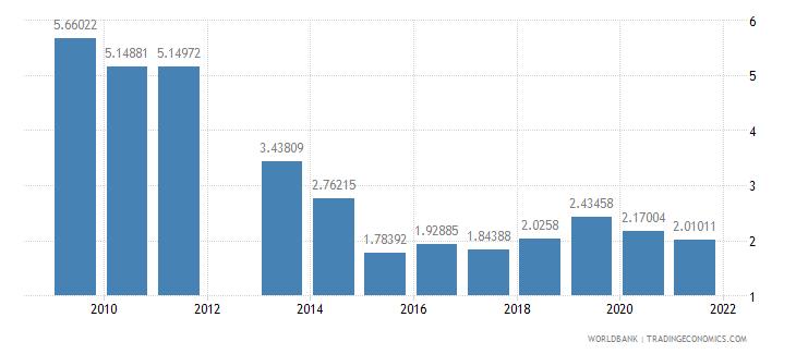jamaica school enrollment secondary private percent of total secondary wb data