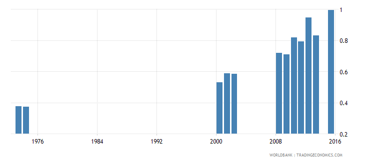 jamaica school life expectancy tertiary male years wb data