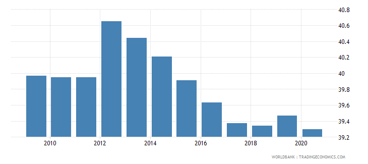 jamaica self employed total percent of total employed wb data