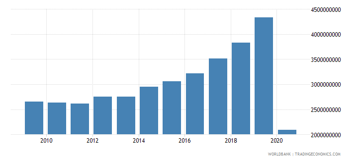 jamaica service exports bop us dollar wb data