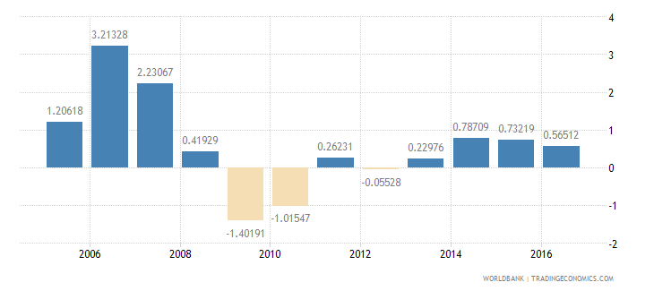 jamaica services etc  value added annual percent growth wb data