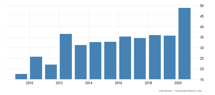 jamaica short term debt percent of exports of goods services and income wb data
