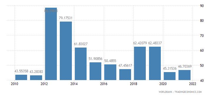 jamaica short term debt percent of total reserves wb data