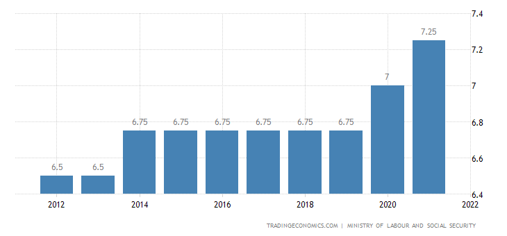 Jamaica Social Security Rate For Employees