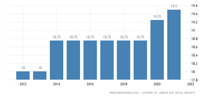 Jamaica Social Security Rate