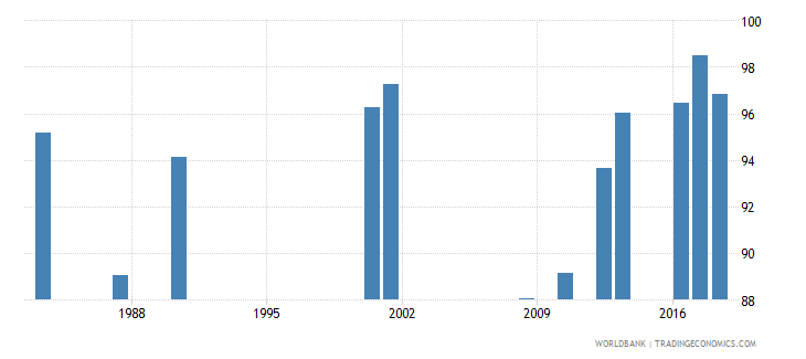 jamaica survival rate to grade 4 of primary education male percent wb data