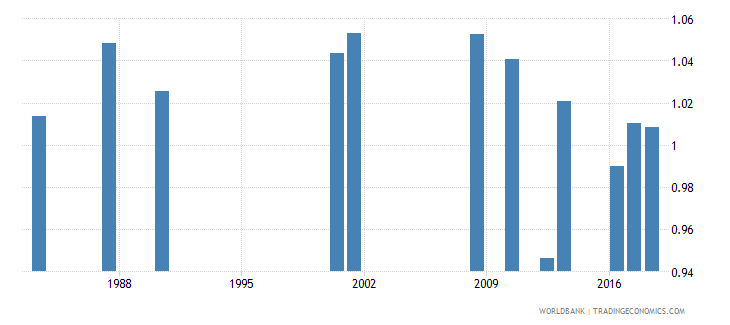 jamaica survival rate to grade 5 of primary education gender parity index gpi wb data