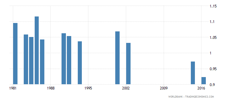 jamaica survival rate to the last grade of lower secondary general education gender parity index gpi wb data