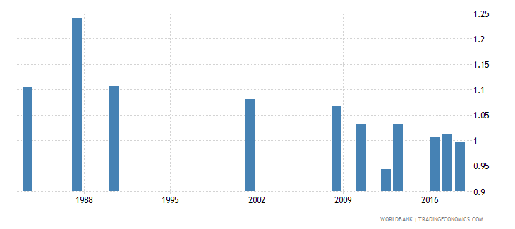 jamaica survival rate to the last grade of primary education gender parity index gpi wb data
