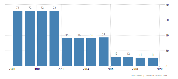 jamaica tax payments number wb data