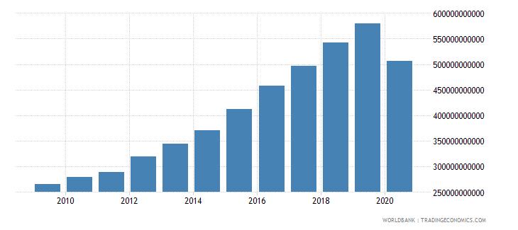 jamaica tax revenue current lcu wb data