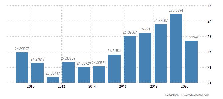 jamaica tax revenue percent of gdp wb data