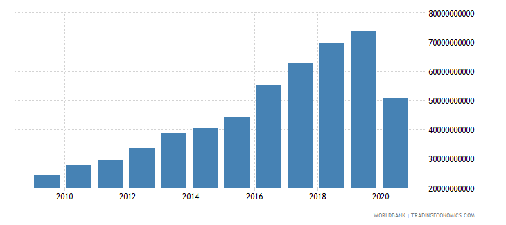 jamaica taxes on international trade current lcu wb data