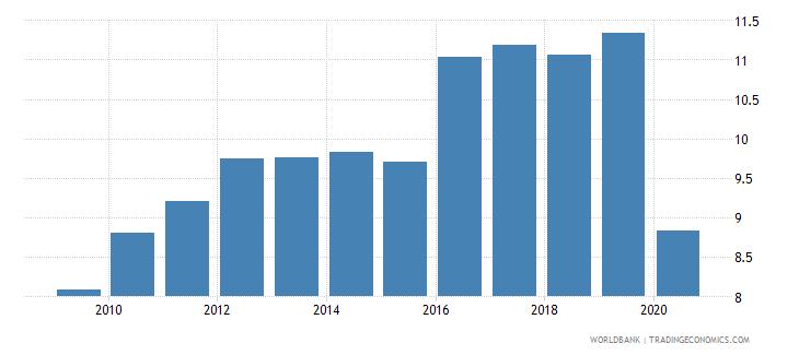 jamaica taxes on international trade percent of revenue wb data