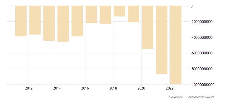 jamaica terms of trade adjustment constant lcu wb data