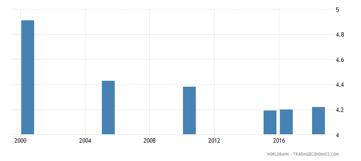 jamaica total alcohol consumption per capita liters of pure alcohol projected estimates 15 years of age wb data