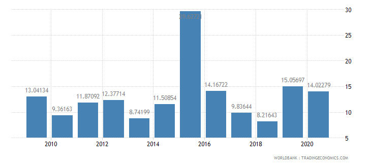 jamaica total debt service percent of gni wb data