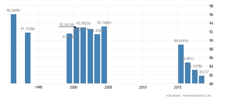 jamaica total enrollment primary female percent net wb data