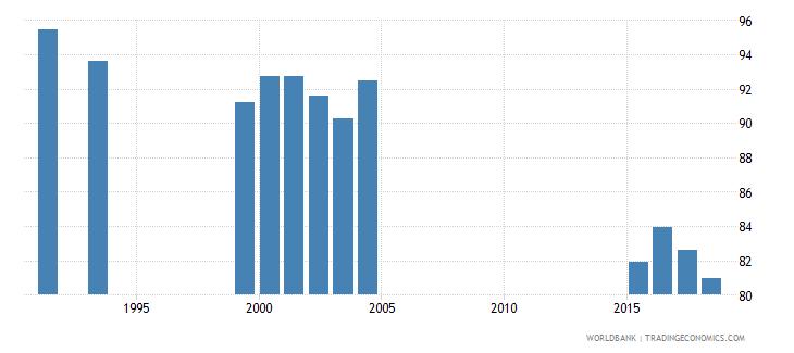 jamaica total enrollment primary male percent net wb data