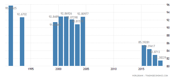 jamaica total enrollment primary percent net wb data
