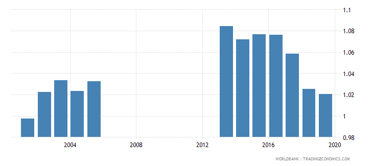 jamaica total net enrolment rate lower secondary gender parity index gpi wb data