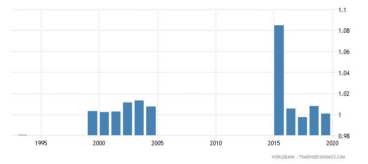 jamaica total net enrolment rate primary gender parity index gpi wb data