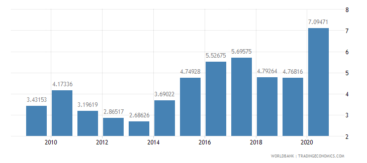 jamaica total reserves in months of imports wb data