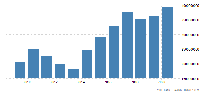 jamaica total reserves includes gold us dollar wb data