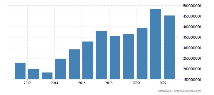jamaica total reserves minus gold us dollar wb data