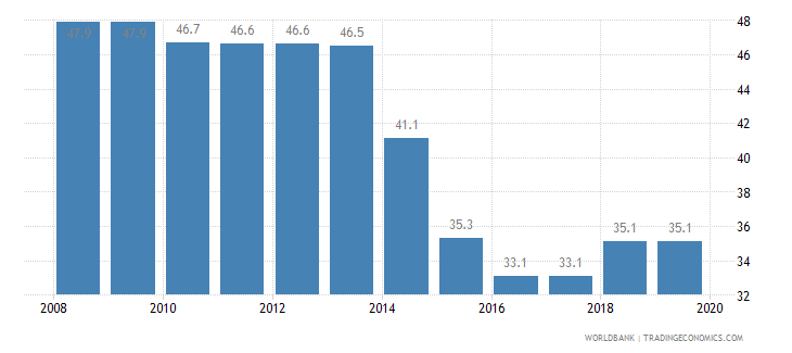 jamaica total tax rate percent of profit wb data