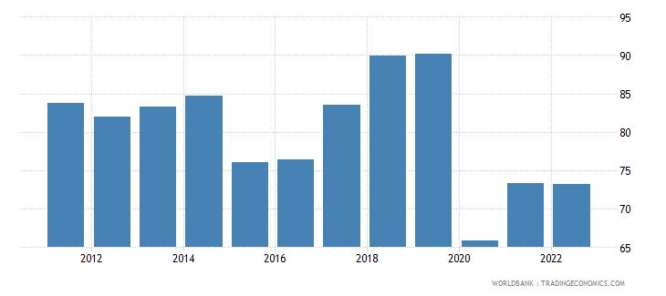 jamaica trade percent of gdp wb data