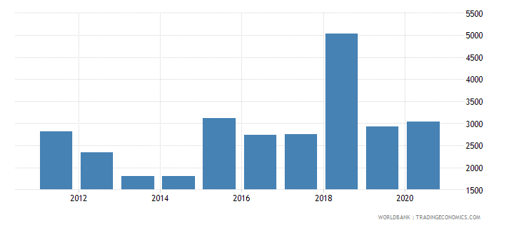 jamaica trademark applications resident by count wb data